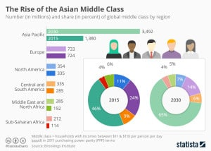 chartoftheday_8402_asian_middle_class_on_the_rise_n